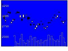 1671WTI原油の株価チャート