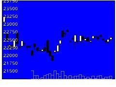 1672ETFS金の株価チャート