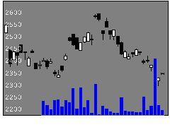 1673ETFS銀の株価チャート