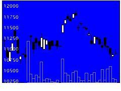 1674ETFS白金の株式チャート