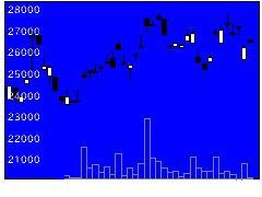 1675ETFSパラの株価チャート