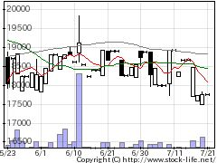 1676ETFS金属の株式チャート