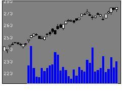 1678野村インド株の株式チャート