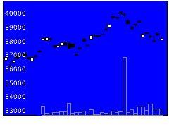 1679NYダウの株式チャート