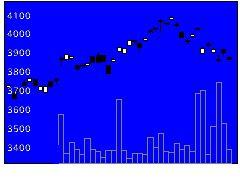 1680日興MSコクの株価チャート