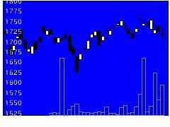 1681日興MSエマの株式チャート