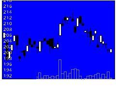 1682野村白金の株価チャート