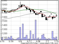 1684ETFS商品の株式チャート