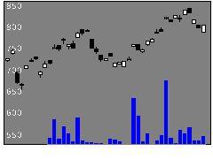 1685ETFSエナの株式チャート