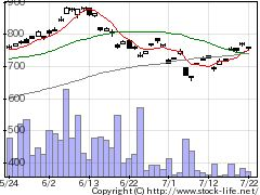 1685ETFSエナの株価チャート