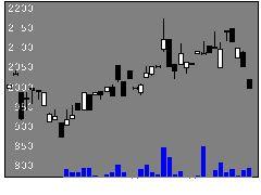 1686ETFSメタの株価チャート
