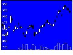 1687WTアグリの株式チャート