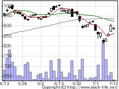 1687ETFSアグの株式チャート