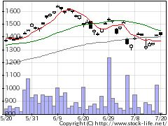 1690ETFS原油の株価チャート