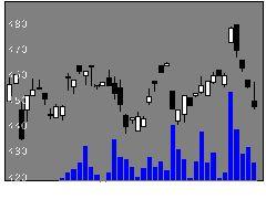1692WTアルミの株式チャート