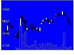 1693ETFS銅の株式チャート
