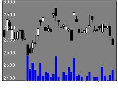 1694ETFSニケの株式チャート