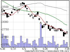 1694ETFSニケの株価チャート