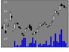 1696ETFSコンの株式チャート