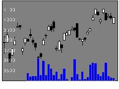 1697WT大豆の株式チャート