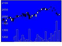 1698上場日本高配当の株式チャート