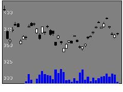 1699野村原油の株式チャート