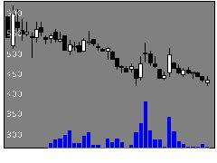 1711省電舎の株式チャート
