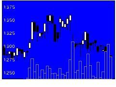 1716第一カッタの株式チャート