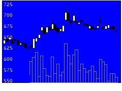 1717明豊ファシリの株価チャート