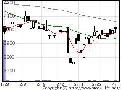 1718美樹工業の株価チャート