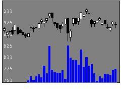 1719安藤ハザマの株価チャート