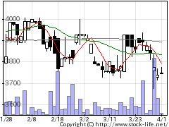 1723日本電技の株式チャート