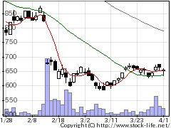 1724シンクレイヤの株価チャート