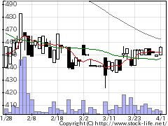 1730麻生フオームクリートの株価チャート