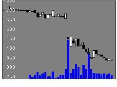 1734北弘電社の株式チャート