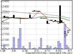 1736オーテックの株価チャート