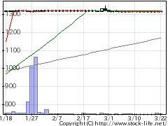 1737三井金エンジの株価チャート