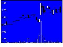 1738NITTOHの株式チャート