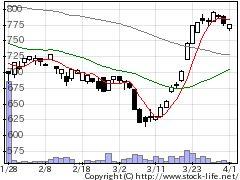 1739SEEDHの株式チャート