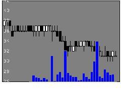 1757クレアホールディングスの株価チャート
