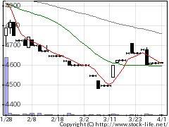 1758太洋基礎工業の株価チャート