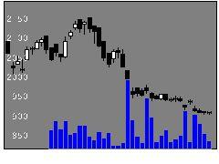1762高松グループの株式チャート
