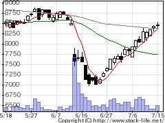 1766東建コーポレーションの株価チャート