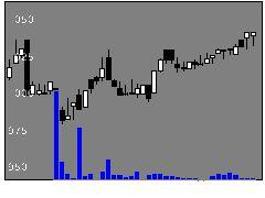 1768ソネックの株式チャート