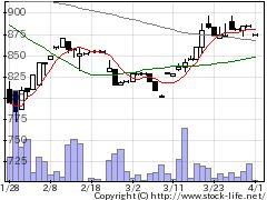 1770藤田エンジの株式チャート