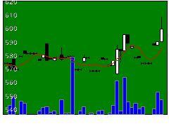 1771日本乾溜工の株価チャート