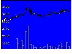 1775富士古河E&Cの株式チャート
