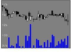 1777川崎設備工業の株価チャート