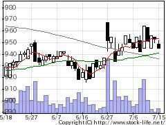 1780ヤマウラの株式チャート