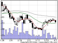 1783アジアGHDの株価チャート